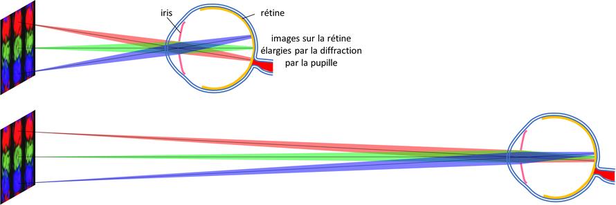 angle limite de résolution de l'oeil, effet de la diffraction par la pupille
