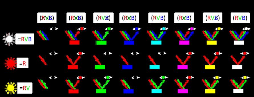 Tableau d'explications, objet coloré éclairé en lumière blanche, en lumière rouge, en lumière jaune
