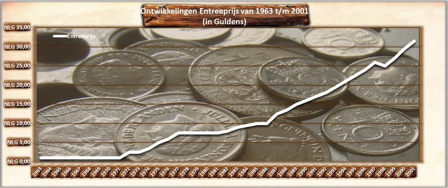 Ontwikkelingen van de Entreeprijs van het pretpark van 1963 tot en met 2001 in Nederlandse guldens...