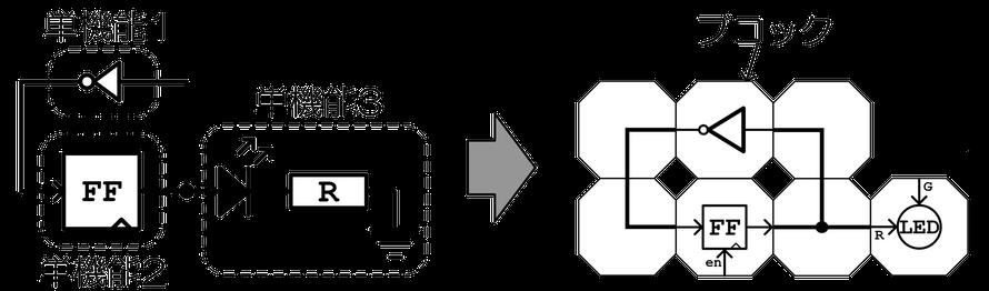 Cube-Dでの回路の作り方説明図。回路図を単機能に分割し、それぞれの機能をブロックに割り当てる