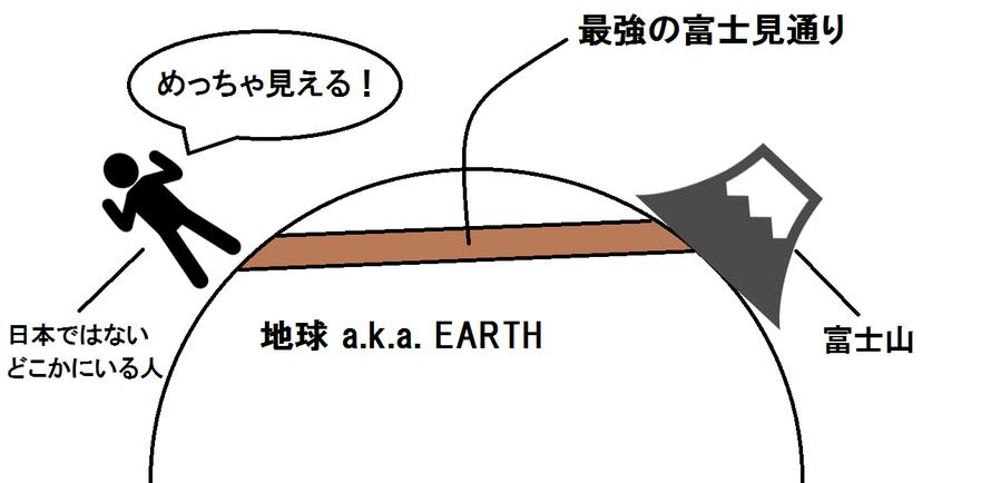 ▲わかりやすい図