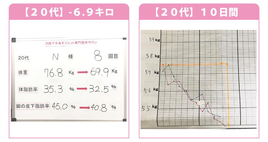 大阪の20代ダイエット