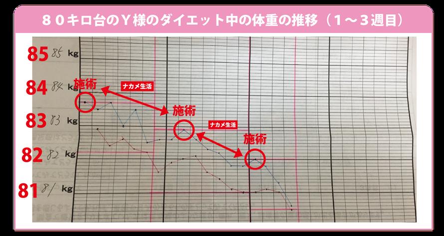 大阪下半身ダイエット専門整体サロンでは70キロ以上、80キロ以上の方のダイエットを特に応援しています!