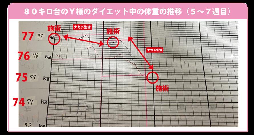 大阪下半身ダイエット専門整体サロンは70キロ以上、80キロ以上の方のダイエットを応援しています!!