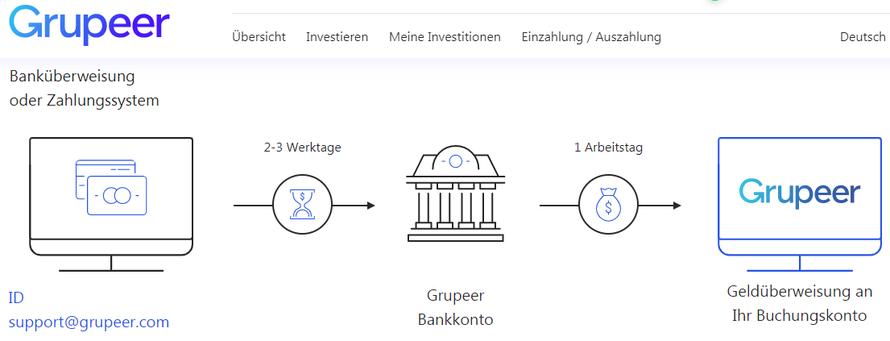 Bei Grupeer Geld einzahlen per Banküberweisung IBAN SWIRFT BIC