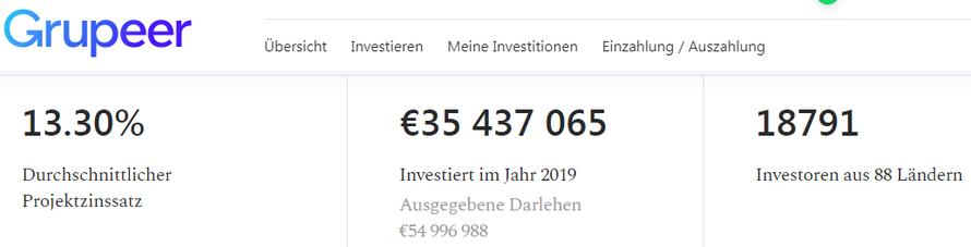 Screenshot von Grupeer: Durchschnittliche Rendite, Investore und Investitionssumme