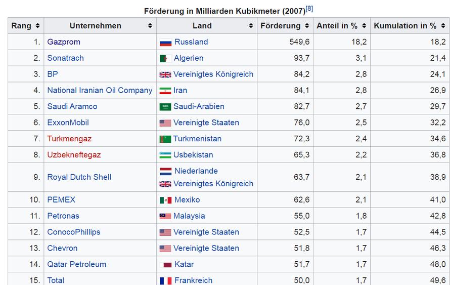 Erdgasförderung nach Ländern - Bildquelle: Wikipedia