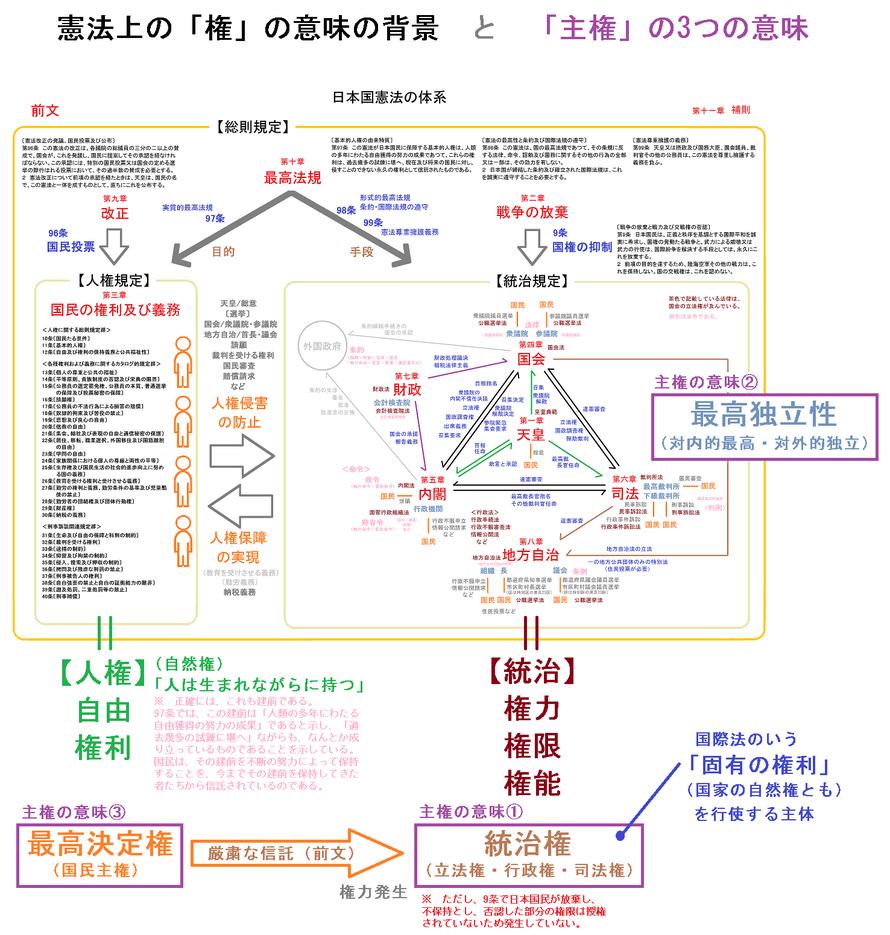 憲法学の迷子を防止しよう - kenpokaisei