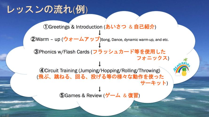 1歳~2歳レッスンの流れ/大阪の幼児子供英会話ALOHAKIDSアロハキッズ、緑の人工芝で楽しく子供フィットネス、バイリンガルトレーナーで自然に英語が身につくキッズ英会話体操教室