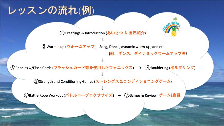 9歳~12歳レッスンの流れ/大阪の幼児子供英会話ALOHAKIDSアロハキッズ、緑の人工芝で楽しく子供フィットネス、バイリンガルトレーナーで自然に英語が身につくキッズ英会話体操教室
