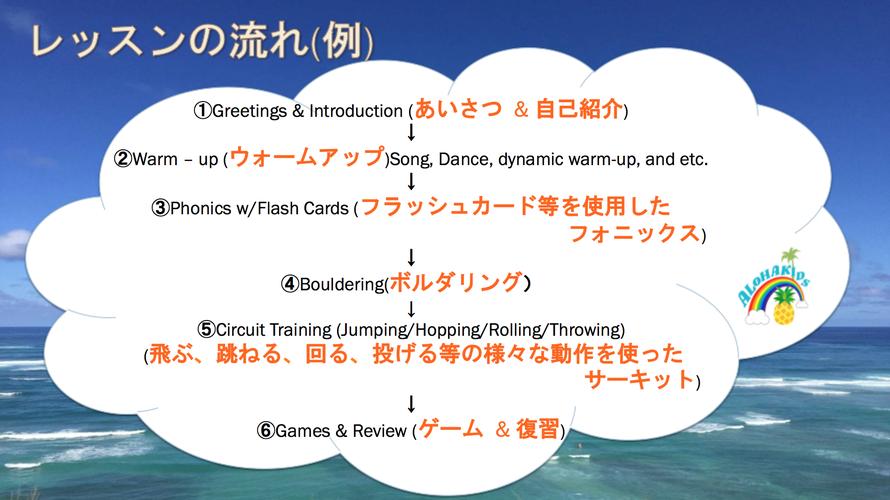 3歳~6歳レッスンの流れ/大阪の幼児子供英会話ALOHAKIDSアロハキッズ、緑の人工芝で楽しく子供フィットネス、バイリンガルトレーナーで自然に英語が身につくキッズ英会話体操教室