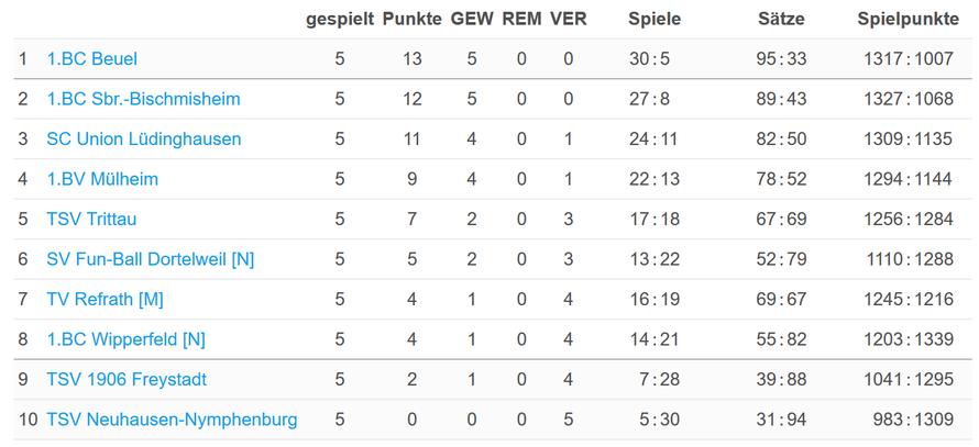 Die Tabelle nach dem fünften Spieltag (Quelle: https://www.turnier.de/sport/draw.aspx?id=107D0FC0-C153-4EAF-A39D-EBAECB424B16&draw=1)