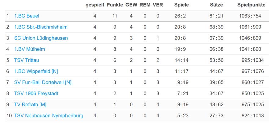Die Tabelle nach dem vierten Spieltag (Quelle: https://www.turnier.de/sport/draw.aspx?id=107D0FC0-C153-4EAF-A39D-EBAECB424B16&draw=1)