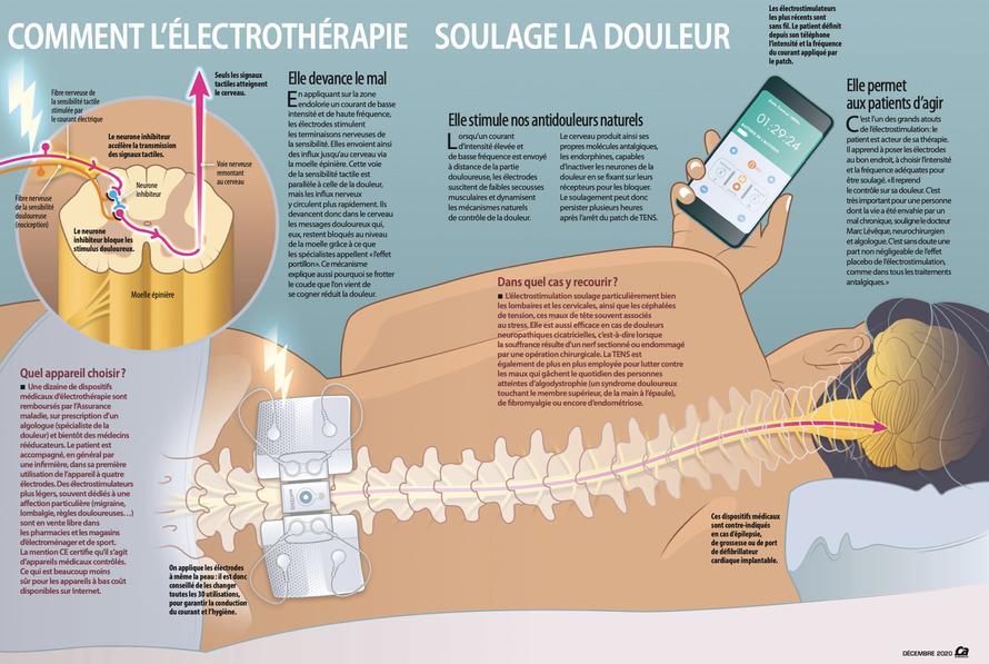 Avec la courtoisie de Afsané Sabouhi & Delphine Bailly - Magazine Ça m'intéresse (Décembre 2020)