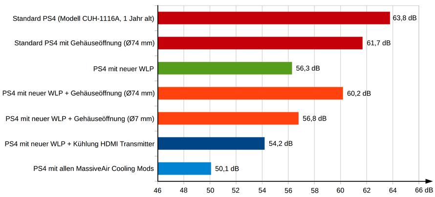 Diagramm mit den Lautstärkepegeln verschiedener Modifikationen der PS4