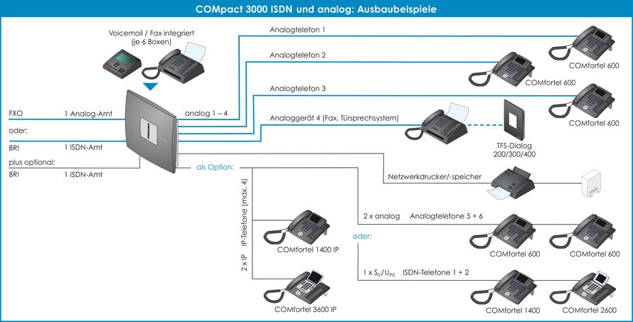 Anschaltgrafik  von Auerswald Telefonanlage COMpact 3000 Ausbaubeispiele, presented by SafeTech