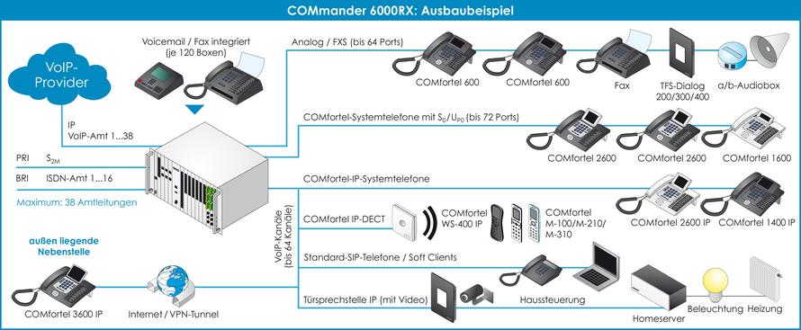 Anschaltgrafik COMmander 6000 6000R 6000RX