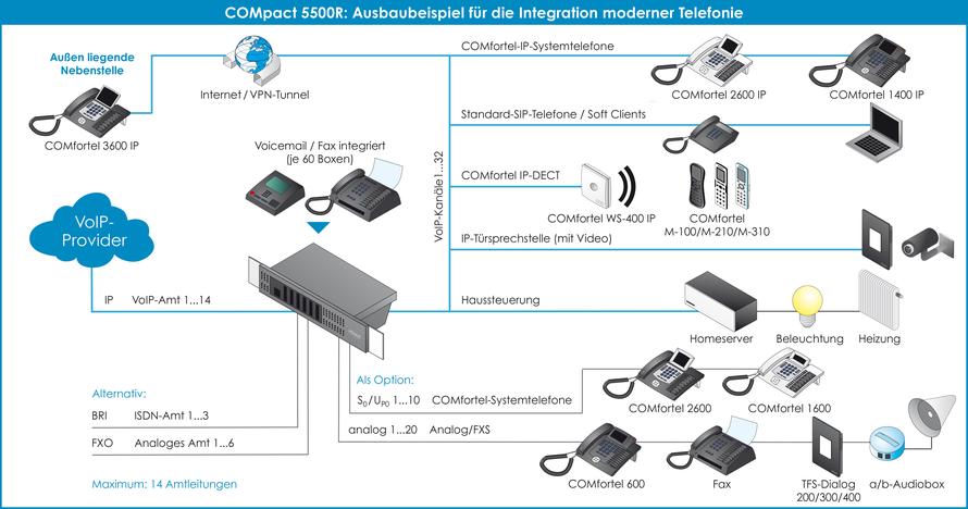 Auerswald Telefonanlage COMpact 5200R Anschaltgrafik und  Ausbaubeispiel für Integration Haustechnik, presented by SafeTech