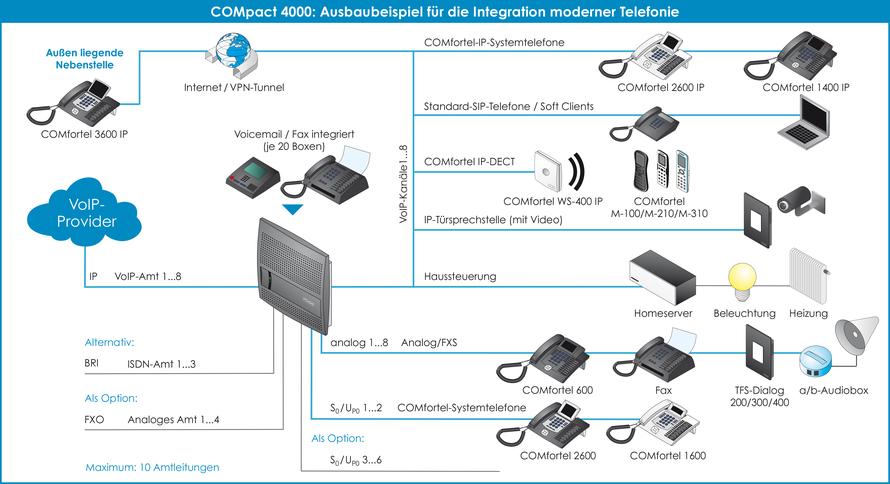 Anschaltgrafik, Ausbaubeispiel Integration Haustechnik von Auerswald Telefonanlage COMpact 4000 , presented by SafeTech