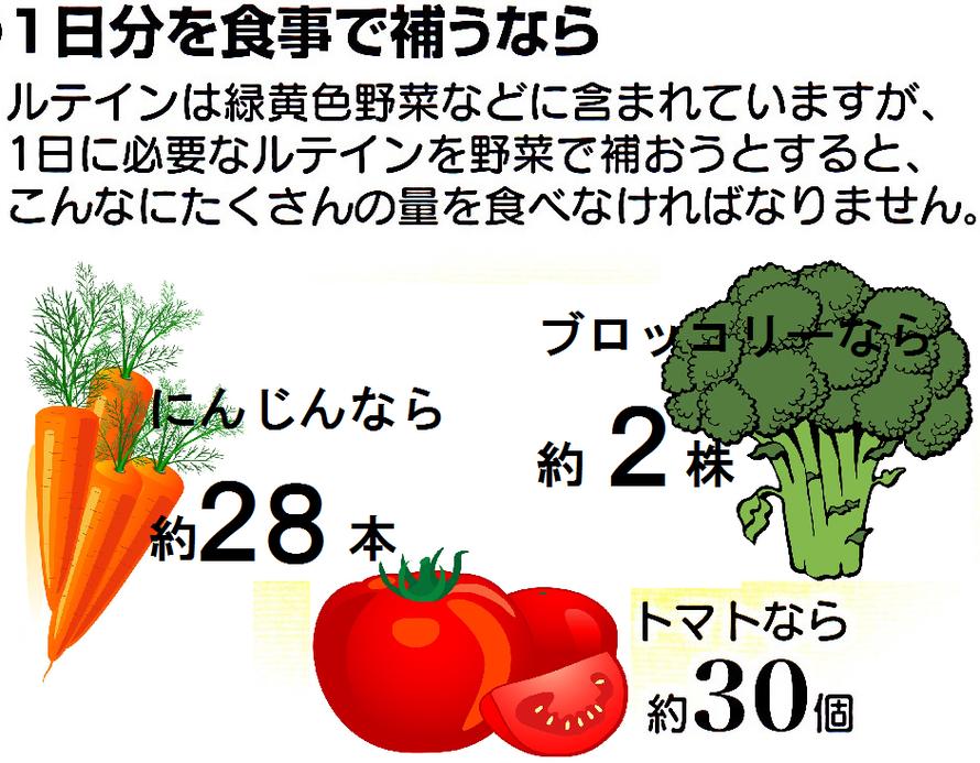 ルテインを食事で摂取するには、たくさんの量の人参やブロッコリー、トマトを食べなければなりません。