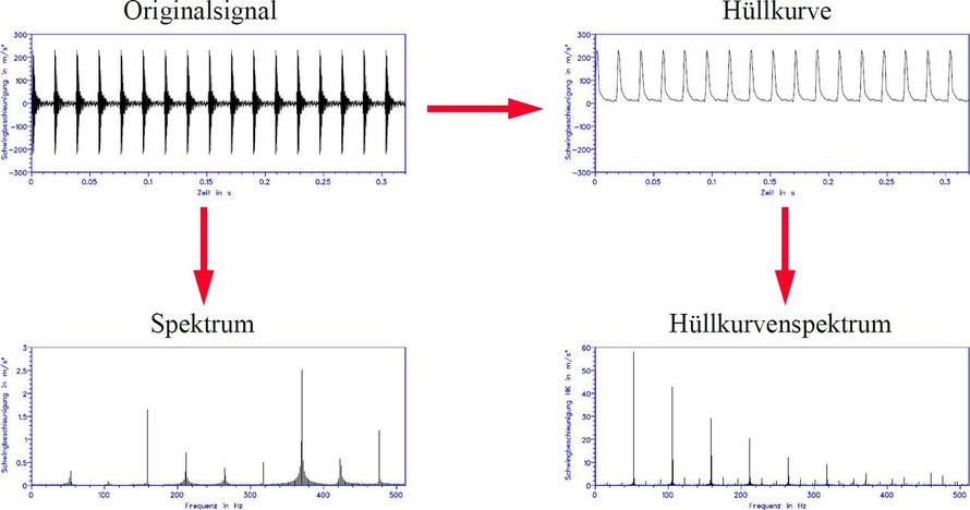 Gewinnung des Hüllkurvenspektrums durch eine Einhüllende des Originalsignals und anschließende Bildung des Frequenzspektrums.