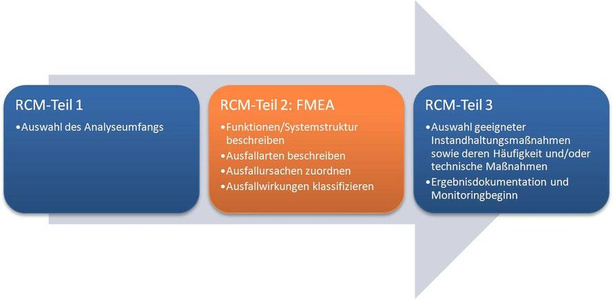 Eine FMEA wird durch RCM ergänzt in ihrer Abgrenzung des Analyseumfangs und durch eine für die Instandhaltung geeignete Nutzung der FMEA-Ergebnisse