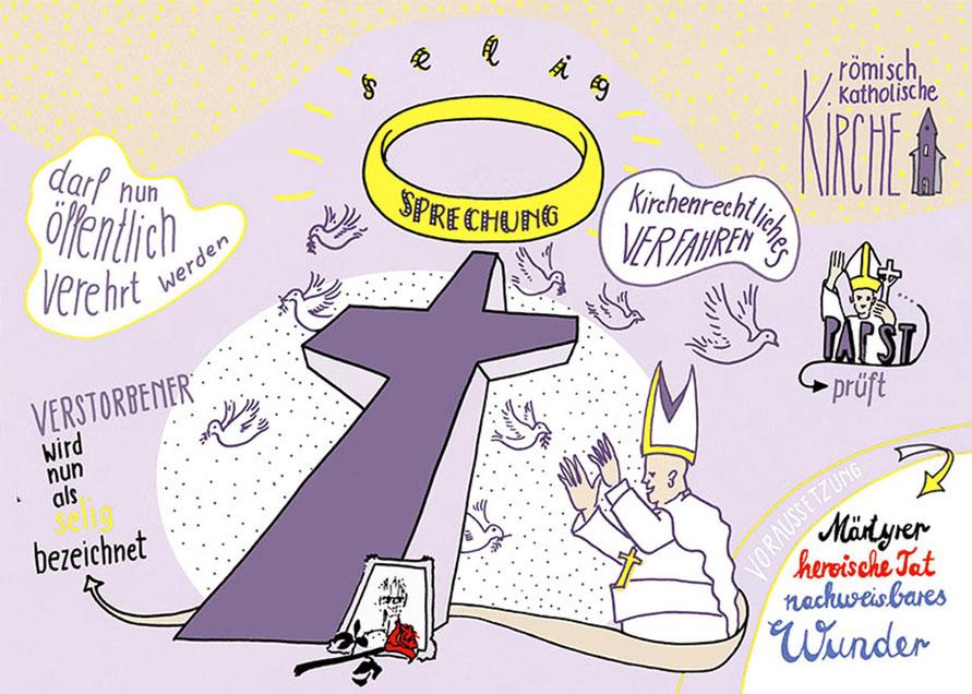 Seligsprechnung, Papst, katholische Kirche