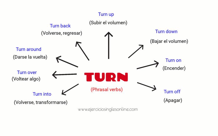 Turn - Phrasal verbs