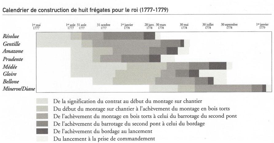 """(document Patrice Decencière dans  """"De bois et de fer"""")"""