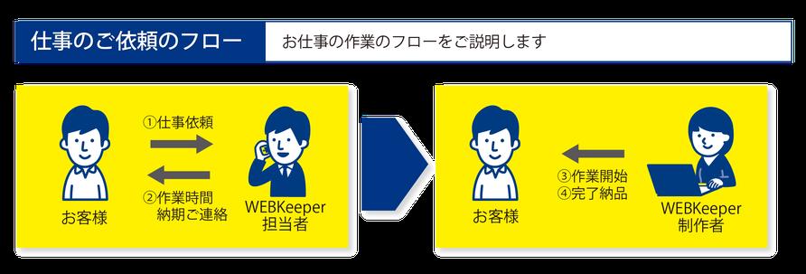 WEB・Keeperのお仕事依頼のフローです。