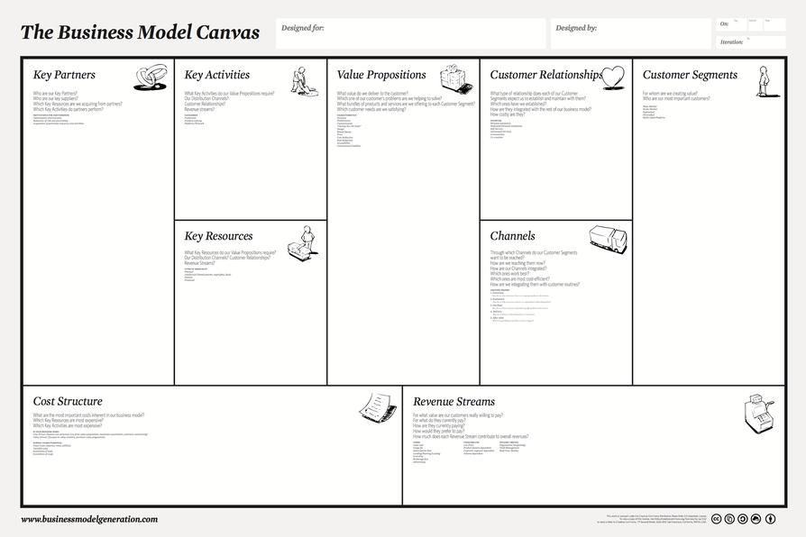 Quelle: https://www.startplatz.de/startup-wiki/business-model-canvas/