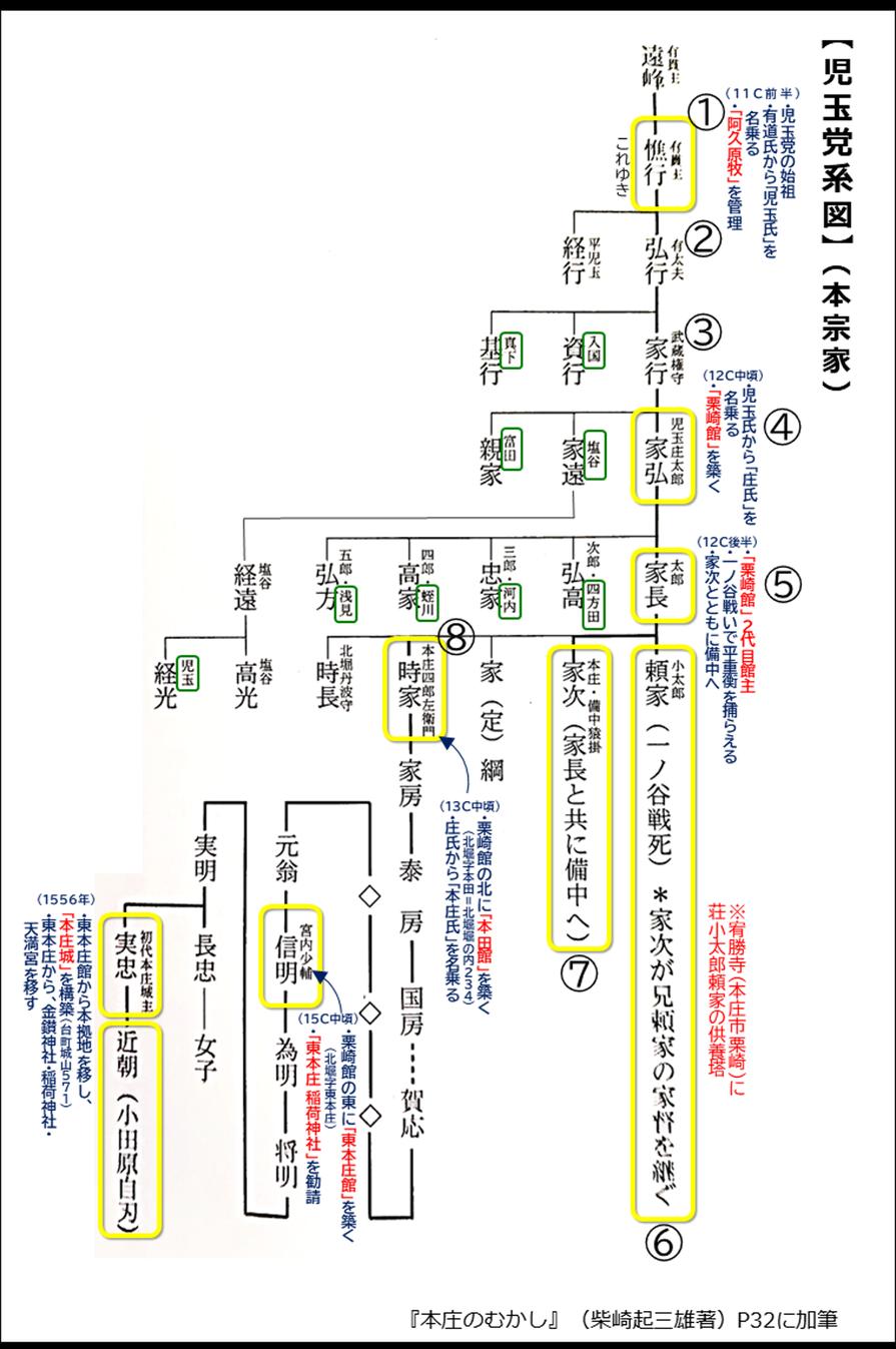 「児玉党系図」