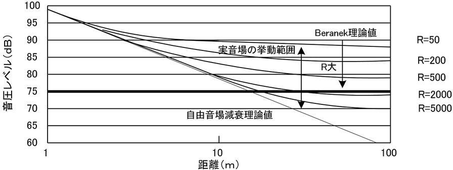 Beranekの理論式に基づく室内における音源の距離減衰グラフ