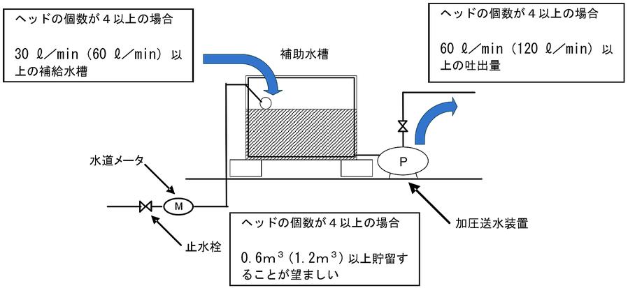 補助水槽に規定水量の2分の1を貯留している場合の例 特定施設水道連結型スプリンクラー設備