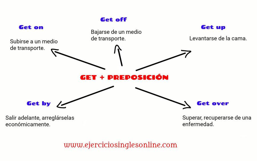get + preposición en inglés