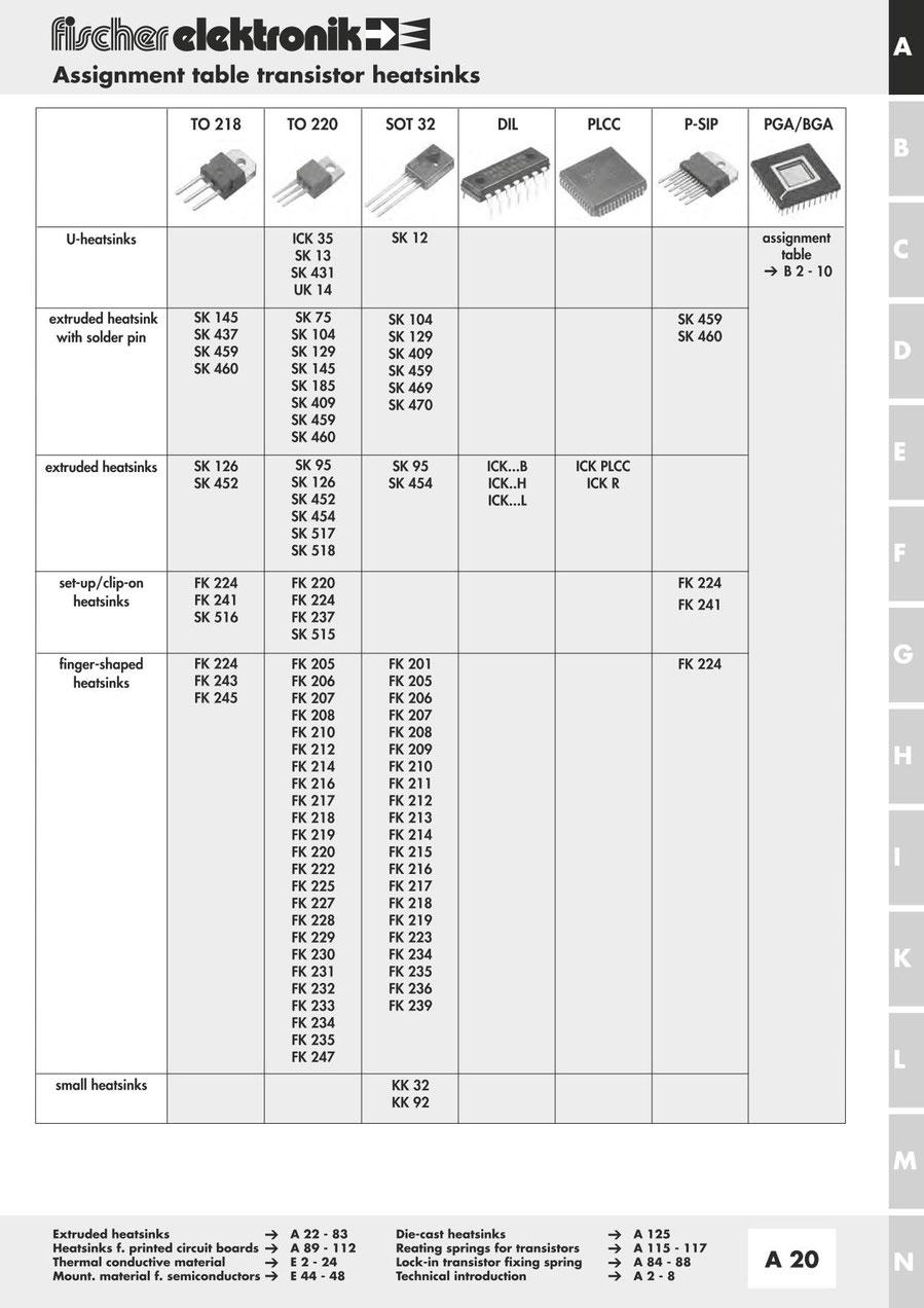 Fischer Elektronik フィッシャー 半導体パッケージ別 ヒートシンク 分類表(TO-218, TO-220.SO-T32, DIL, PLCC, P-SIP, PGA/BGA)