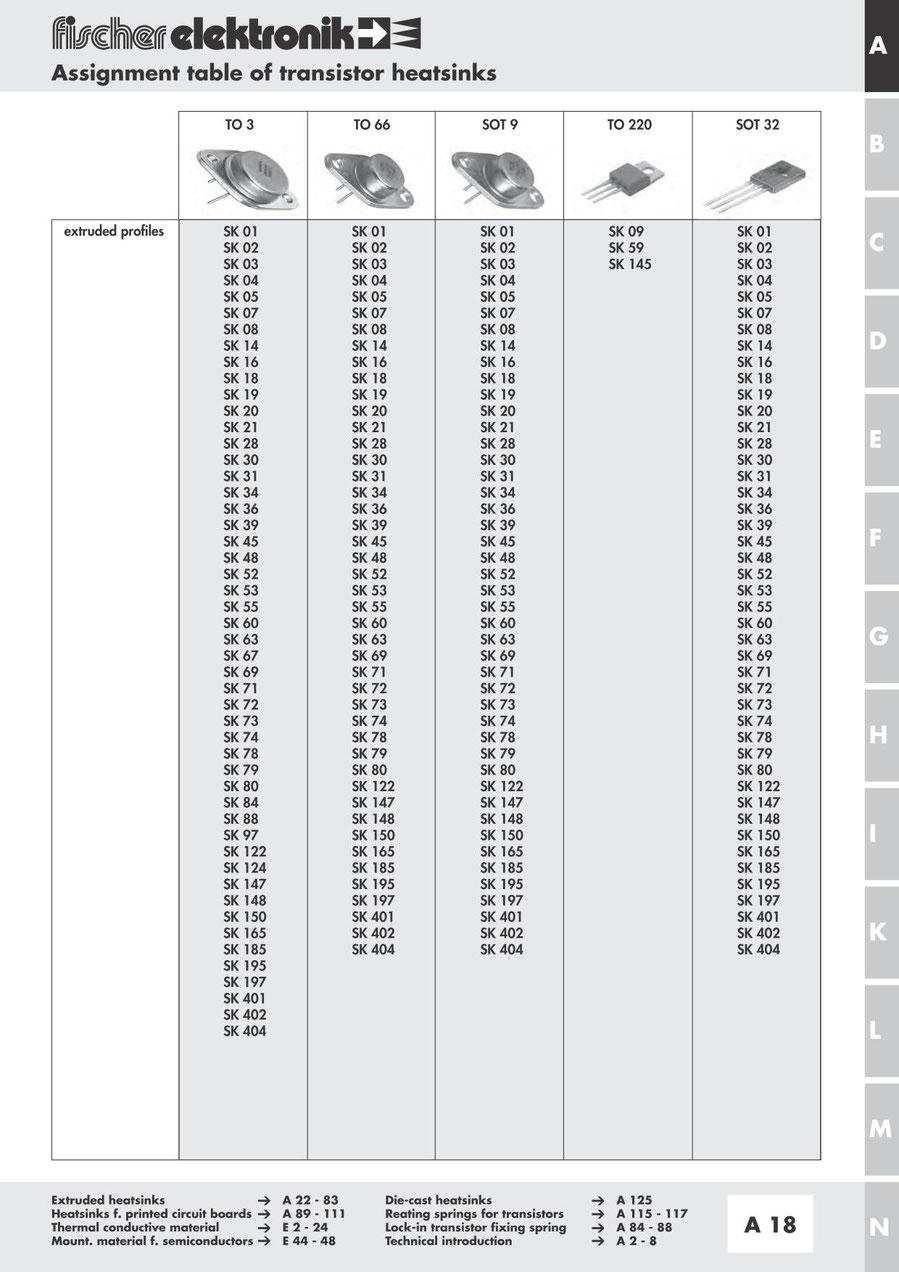 Fischer Elektronik フィッシャー 半導体パッケージ別 ヒートシンク 分類表(TO-3, TO-66, SOT-9, TO-220, SOT-32)