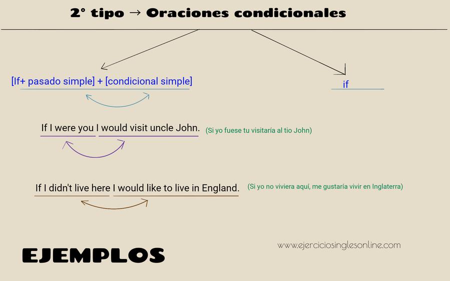 Oraciones condiciones en inglés - 2º tipo - Ejemplos.