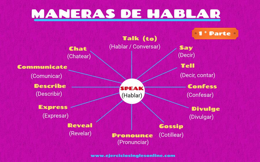 Maneras de expresar el verbo hablar en inglés.