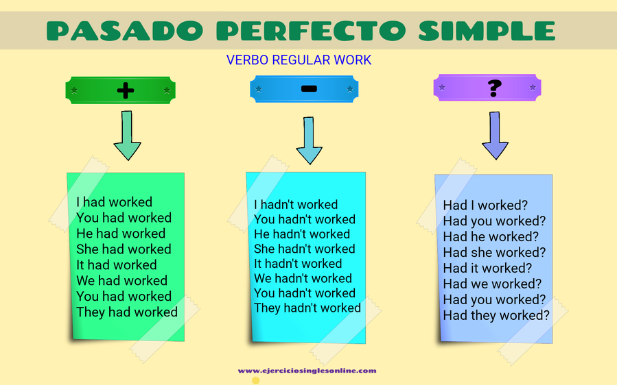 Pasado perfecto simple verbo work en inglés.