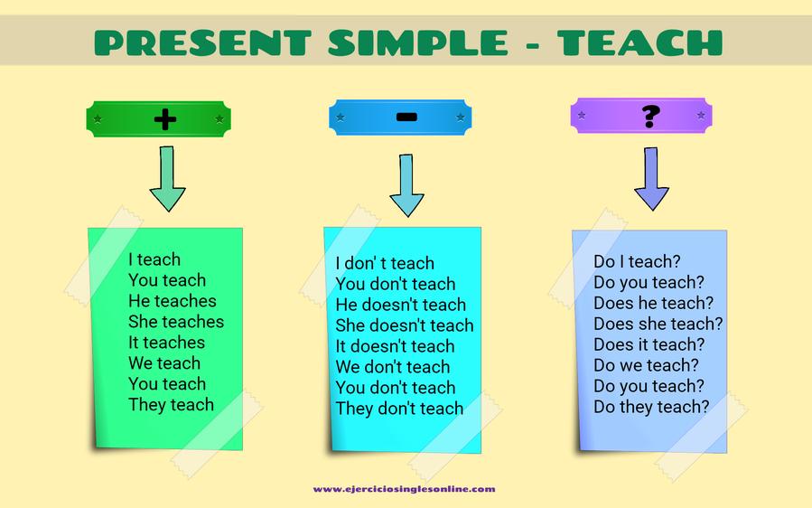 conjugación teach presente simple en inglés en afirmativa, negativa e interrogativa.