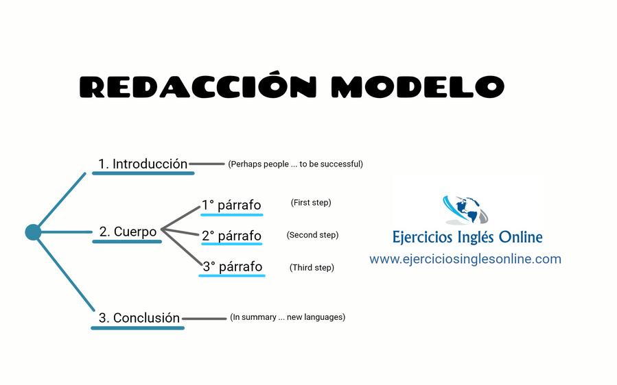 Redacción modelo en inglés.
