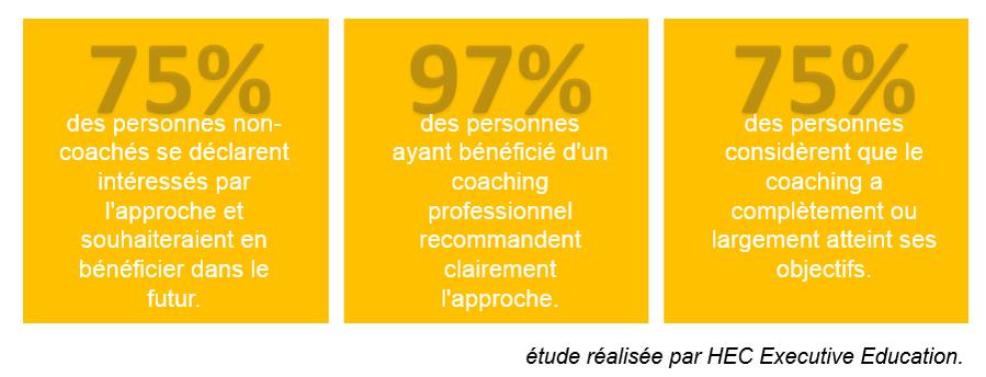 pourcentages suite étude HEC coaching