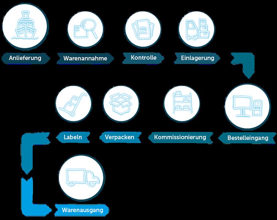 Darstellung einer Auftragsabwicklung. Von der Warenanlieferung aus Übersee bis zur Kundenbelieferung per Kurierdienstleister