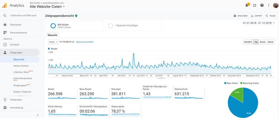 google analytics screenshot lifetravellerz.com