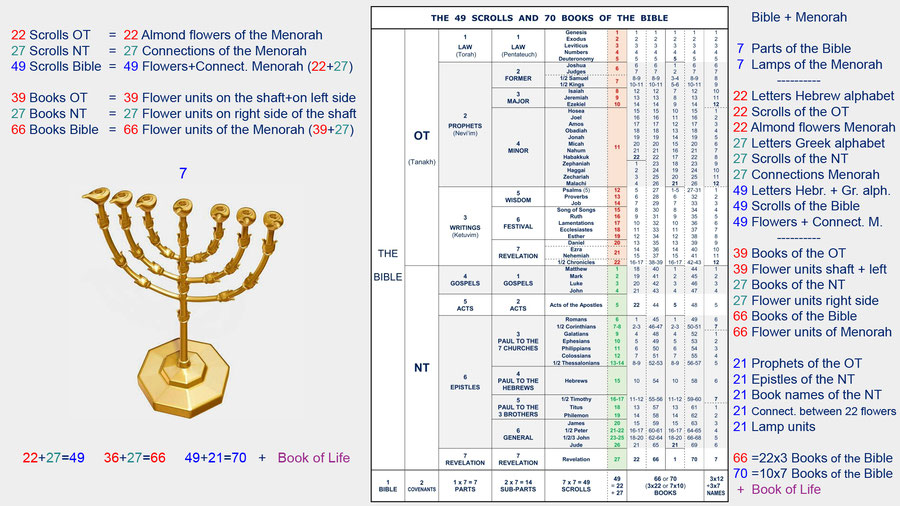 Old Testament Books And Divisions Chart For Kids