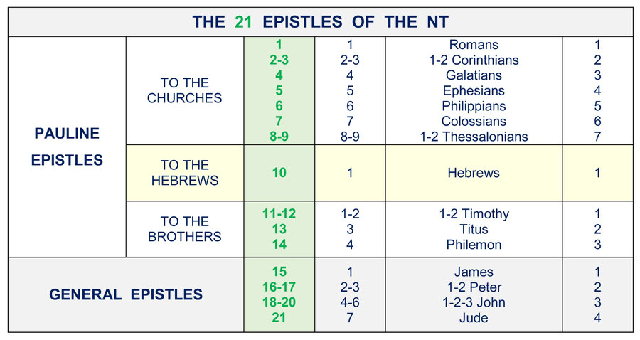 New Testament order Pauline Epistles and General Epistles, Bible structure