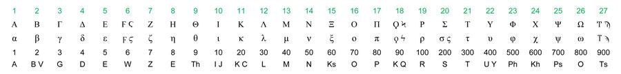 27 Greek Letters Alphabet numerical value New Testament NT Bible, Gematria