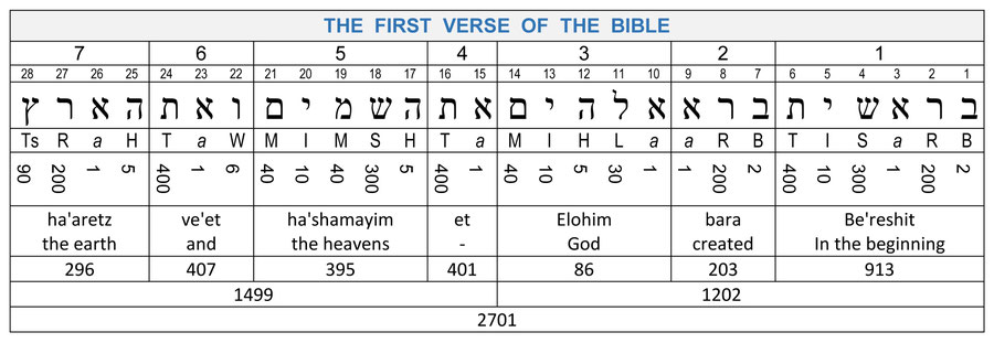 777 Genesis 1:1 numercial value of the 7 Hebrew words and 28 letters Gematria