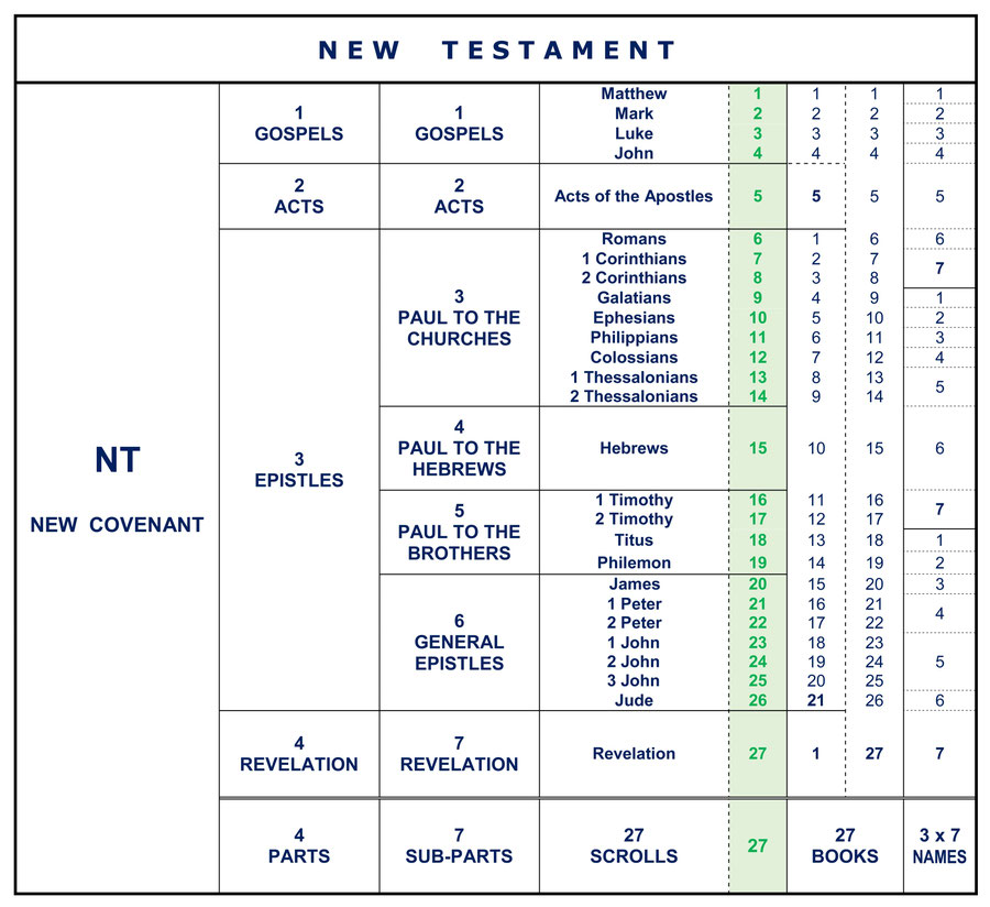 Establishing the New Testament Canon